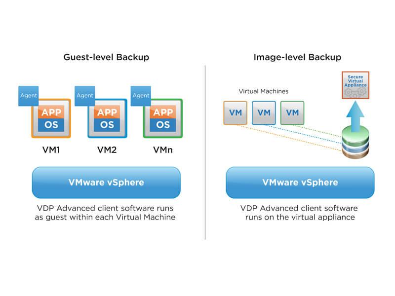 VDPA Backup
