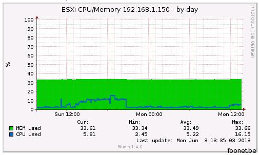 Munin ESXi CPU Memory